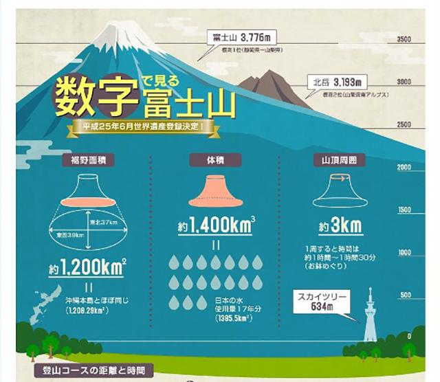 数字で見る富士山 インフォグラフィック 富士山エリアの総合ガイド フジヤマNAVI