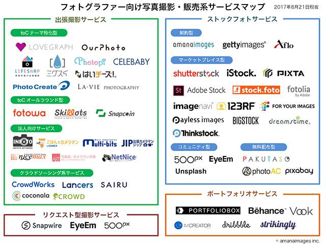 フォトグラファー向け撮影・販売サービス カオスマップ